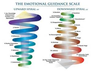 abraham guidance scale