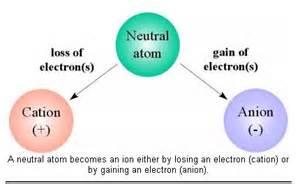 negative ion 2